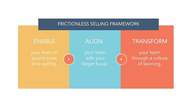 frictionless-selling-framework